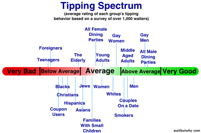 "This fascinating ""Tipping Spectrum"" was featured on waitbutwhy.com's article on tipping. They sampled 1000 servers to compile this information. Click the link above the picture to read the article."